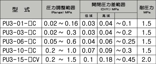 pu3シリーズ 株式会社植田製作所